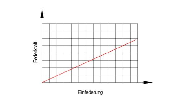 Lineární pružina