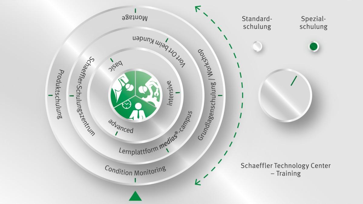 Nabídka kurzů ve středisku Schaeffler Technology Center – Training