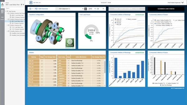 digitální monitorovací a řídicí systém